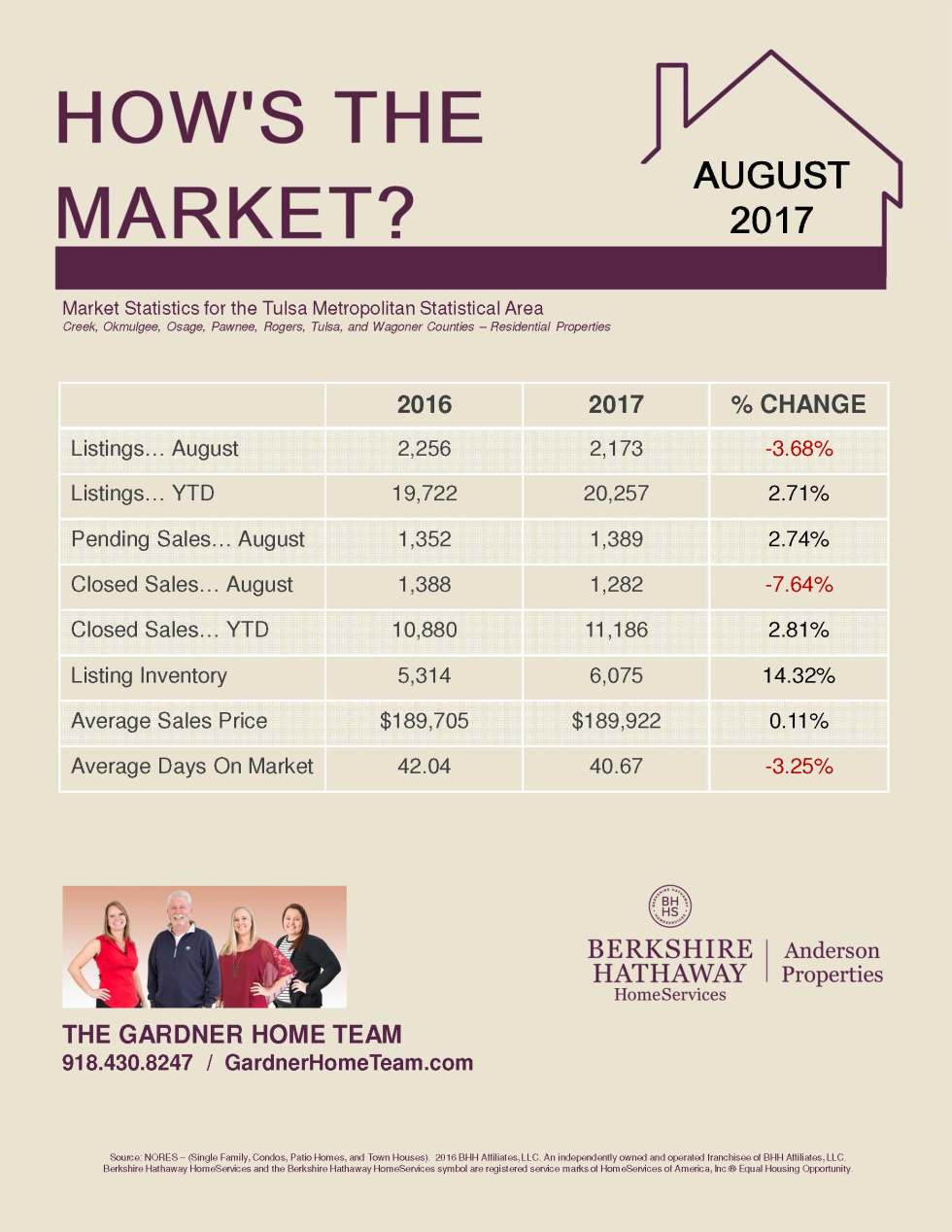 Market Update from Gardner Home Team[1]